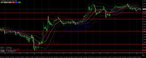 FXチャートにおける水平線の引き方