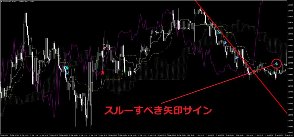 Japanese mixと平均足を追加したチャート画像