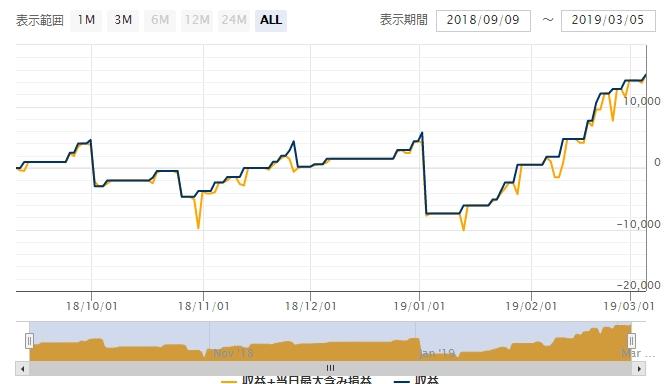 ユーロ円ファイターのこれまでの利益推移