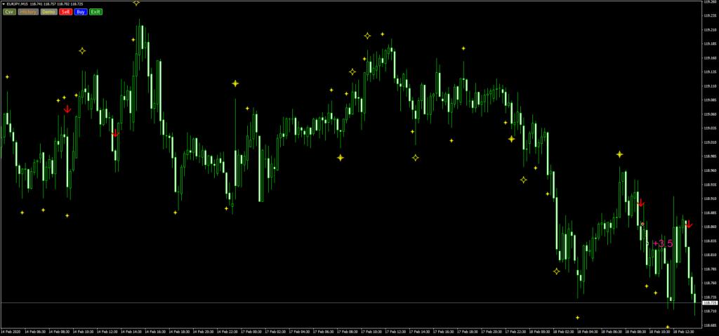 ユーロ円のショートトレード